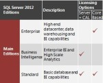 SQL 2012 Editions Comparision